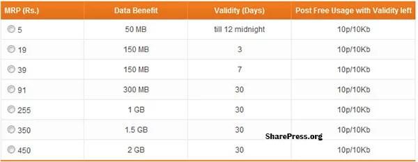Tata Docomo Revised 3G Prepaid Data Packs