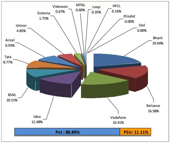 TRAI Telecom Operators Market Share Report May 2012