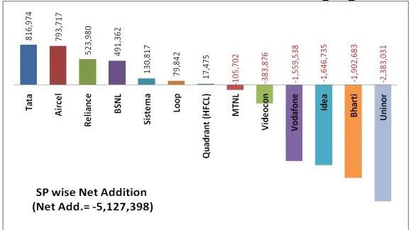 Telecom Operators net subscriber addition during August 2012