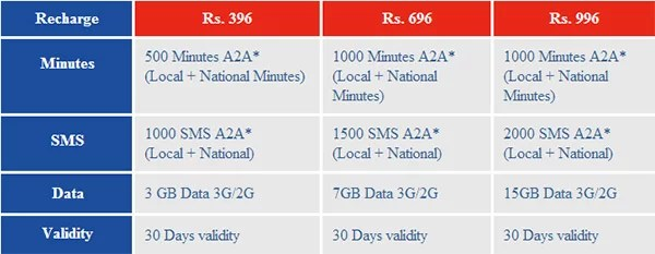 Aircel Prepaid tariff plans for iPhone 5
