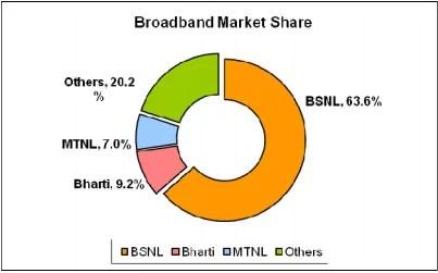 Indian broadband market share September 2012