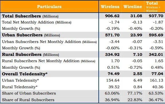 TRAI Telecom Subscription Data as on 30th  September 2012