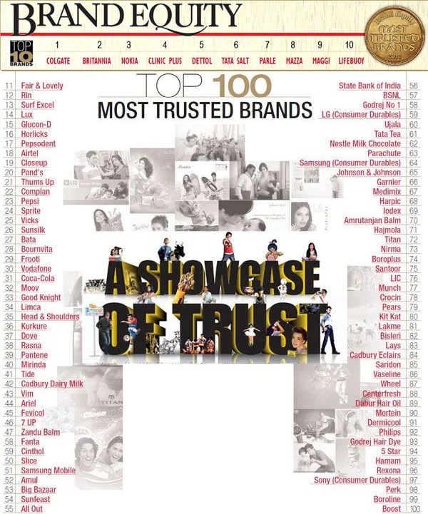 Top 100 Most Trusted Brands 2012