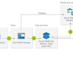 Data Warehouse Architecture Diagram With Explanation Printable Blank Animal Cell The Necessary Extras That Aren T Shown In Your Azure Bi