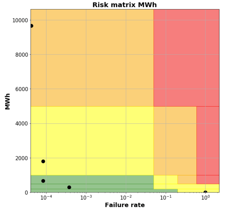 risk_matrix_mwh