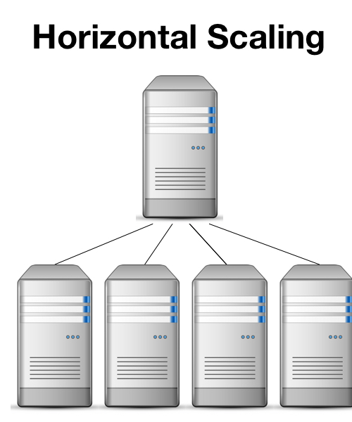 diagram of a single server scaling to multiple servers through sharding with MongoDB and NoSQL databases