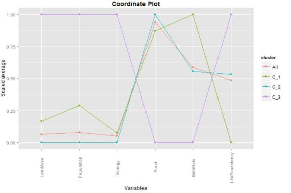 Coordinate plot