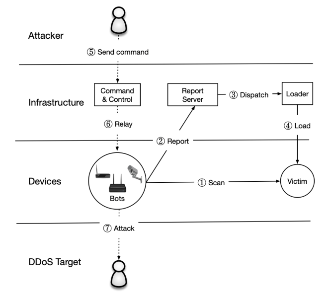 Diagram 1: Mirai architecture
