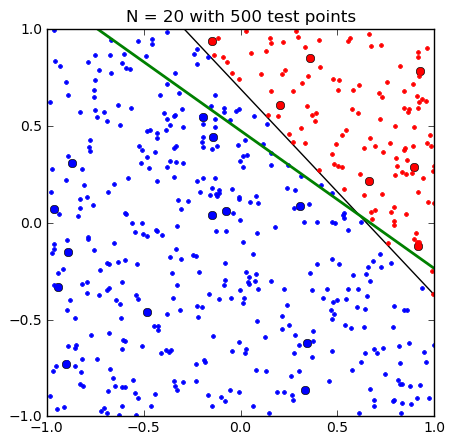 Machine Learning Classics: The Perceptron (4/4)