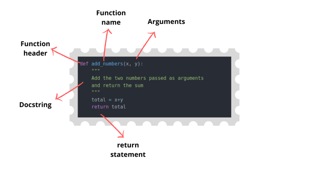Labelled components of a python function
