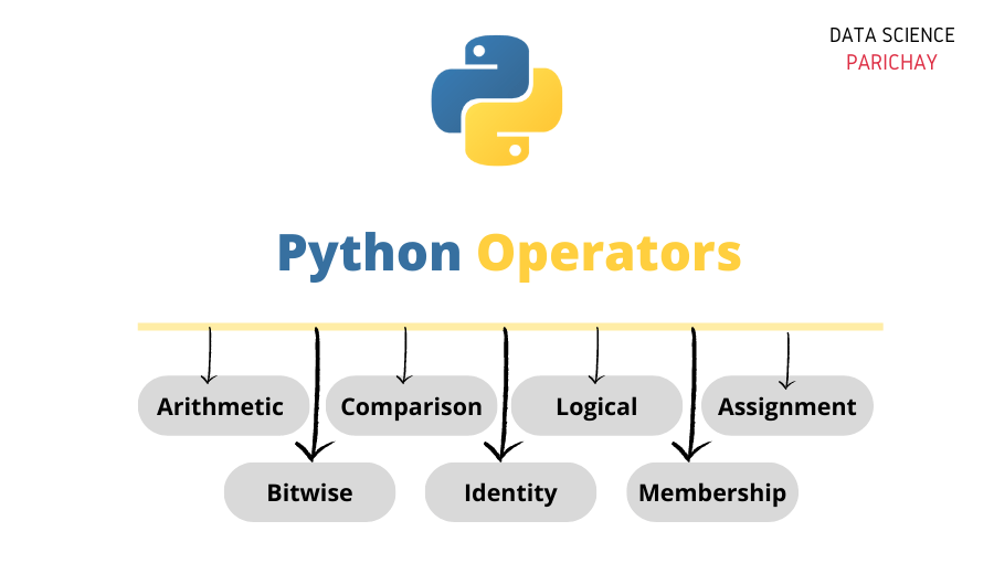 Tree diagram of operators in python