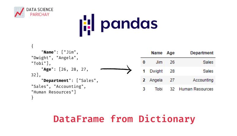 Pandas dictionary to a dataframe