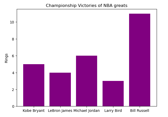 Bar chart with purple colored bars