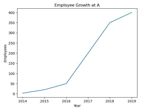Line chart in matplotlib with default face color