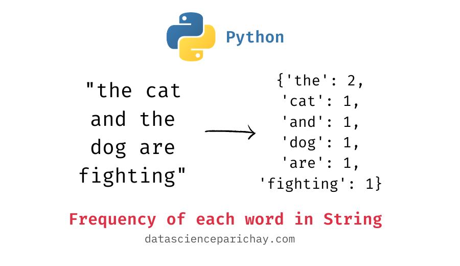 Frequency of each word in a string in python