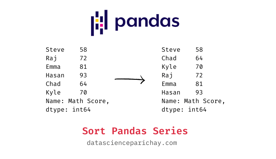 a pandas series before and after sorting