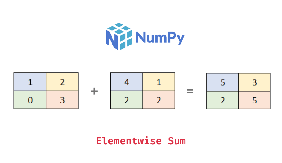 Elementwise sum of a 2d numpy array