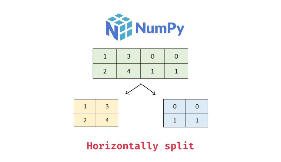 horizontally split numpy array with numpy hsplit()