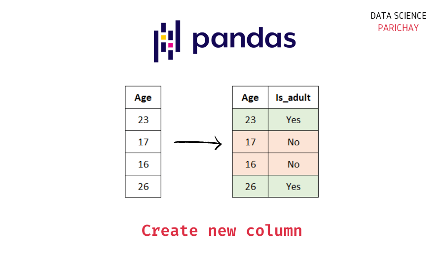 create a pandas column based on a condition