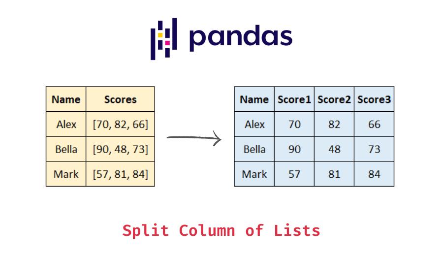 Split pandas column of lists into separate columns