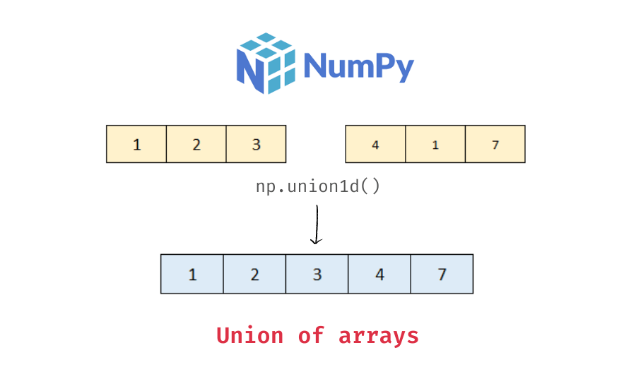 union of two numpy arrays