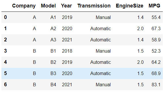 Dataframe of car models and their specifications from two car companies