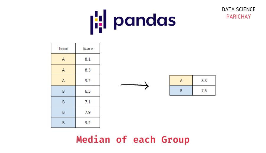 Median of each group
