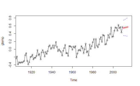 Time Series Analysis: Building a model on non-stationary