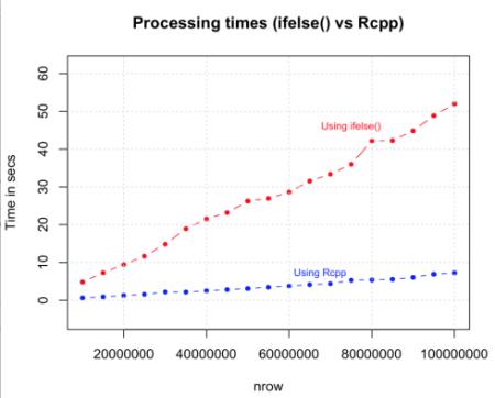 Rcpp-speed-performance-against-ifelse