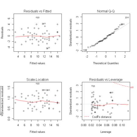 Transformed-model-no-heteroscedasticity