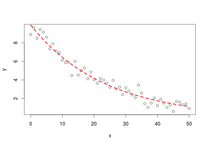 First steps with Non-Linear Regression in R | R-bloggers