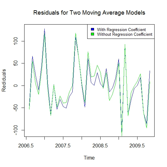 residual plot for two models