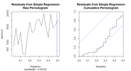 periodogram and normalized cumulative periodogram for the divorce count residuals