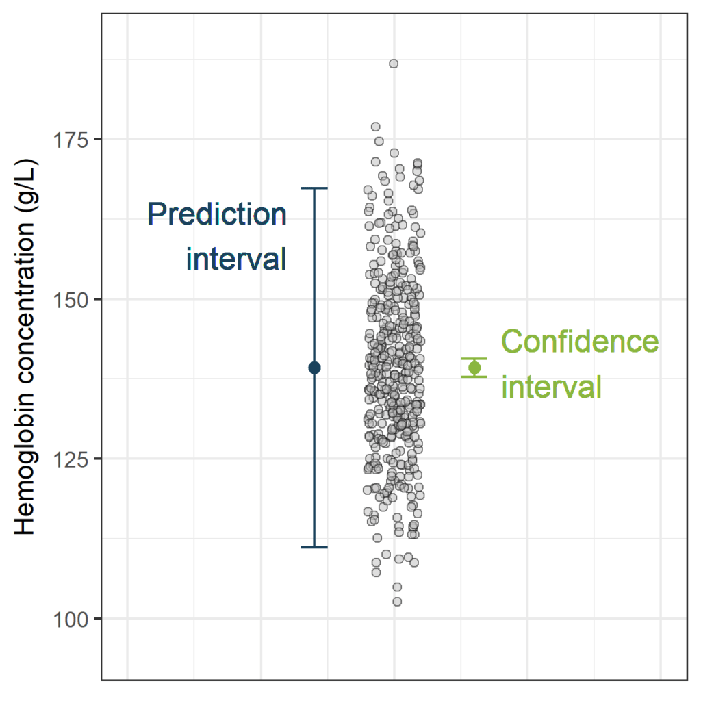 Prediction Interval, the wider sister of Confidence
