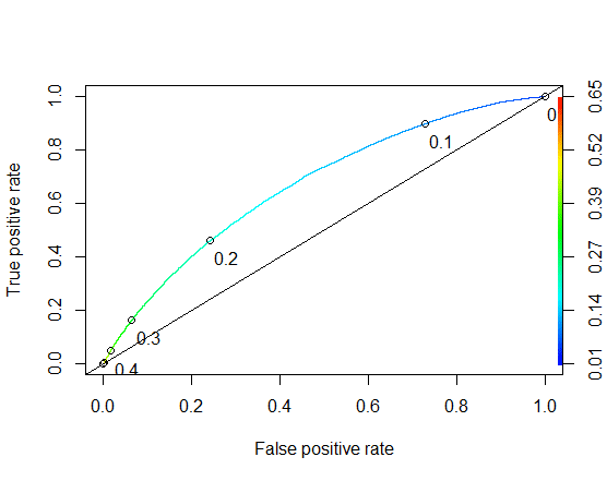 Machine learning logistic regression for credit modelling