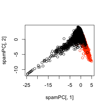 Preprocessing with Principal Components Analysis (PCA)