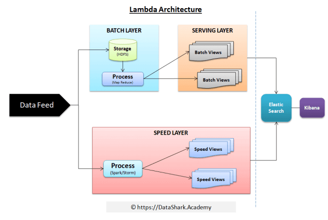 lambda architecture in data processing by nathan marz
