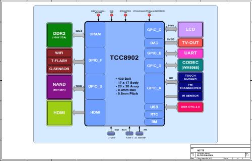 small resolution of tablet block diagram manual e book