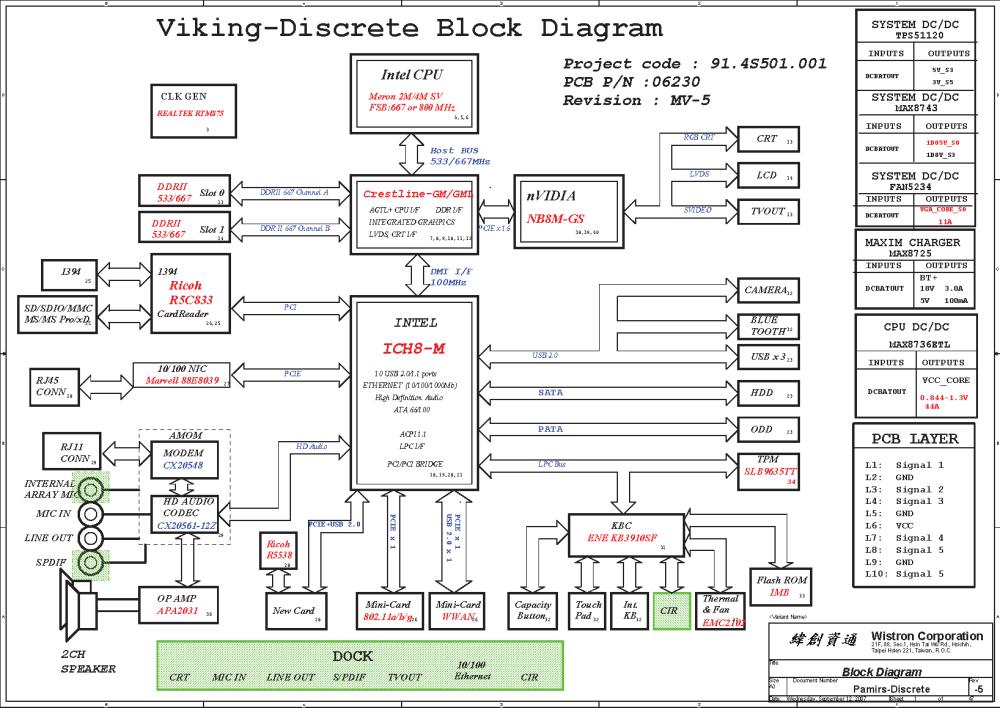 medium resolution of block diagram handphone wiring library block diagram handphone