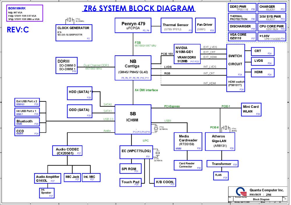 medium resolution of the motherboard schematic for acer extensa 5235 5635 mainboard cpu intel penryn 479 northbridge intel cantiga gm45 pm45 gl40 southbridge intel ich9 m