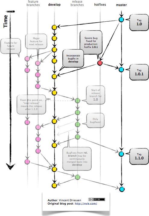 git cherry pick diagram