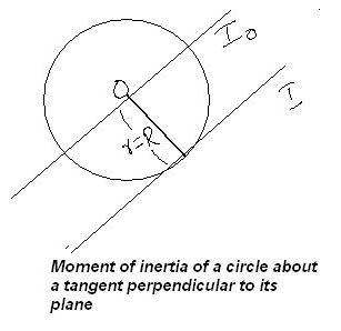 Moment of inertia of tangent // to axis passing throw