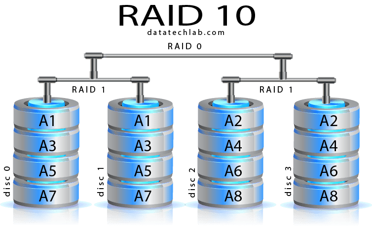 Image Result For Raid Data Recovery Services