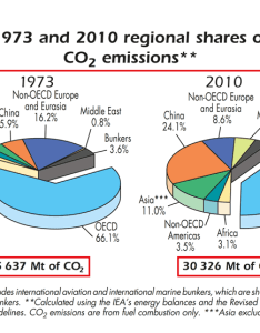 Pie charts from the key world energy statistics booklet international agency also improving on  pair of rh datatodisplay