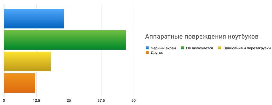 Ремонт ноутбуков в Киеве — Аппаратные проблемы