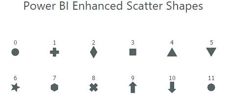 Microsoft Power BI Enhanced Scatter Shape Reference