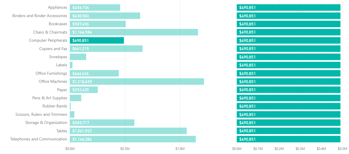 Tableau to Power BI: EXCLUDE Level of Detail Expressions