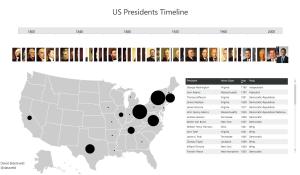 Power BI Sample - US Presidents Timeline