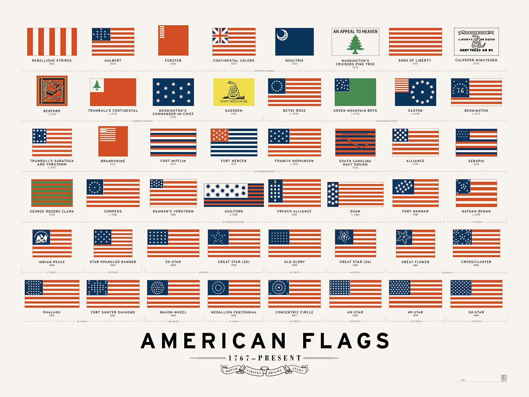 Infographic American Flags Present