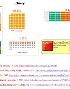 Squaring the pie also dataviz chart waffle charts michael sandberg   rh datavizblog
